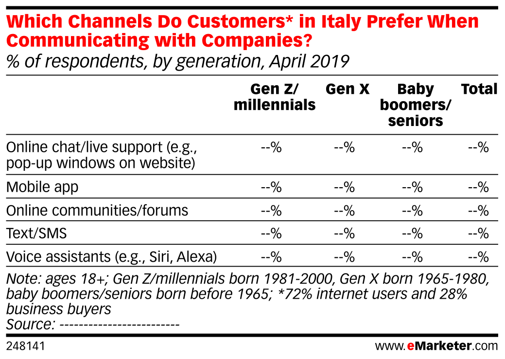 Which Channels Do Customers* in Italy Prefer When Communicating with Companies? (% of respondents, by generation, April 2019)
