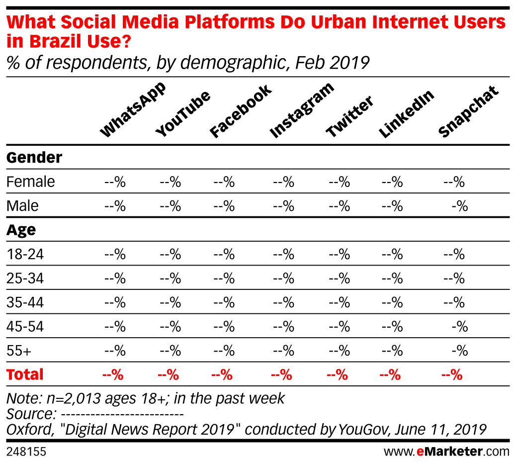 What Social Media Platforms Do Urban Internet Users in Brazil Use? (% of respondents, by demographic, Feb 2019)