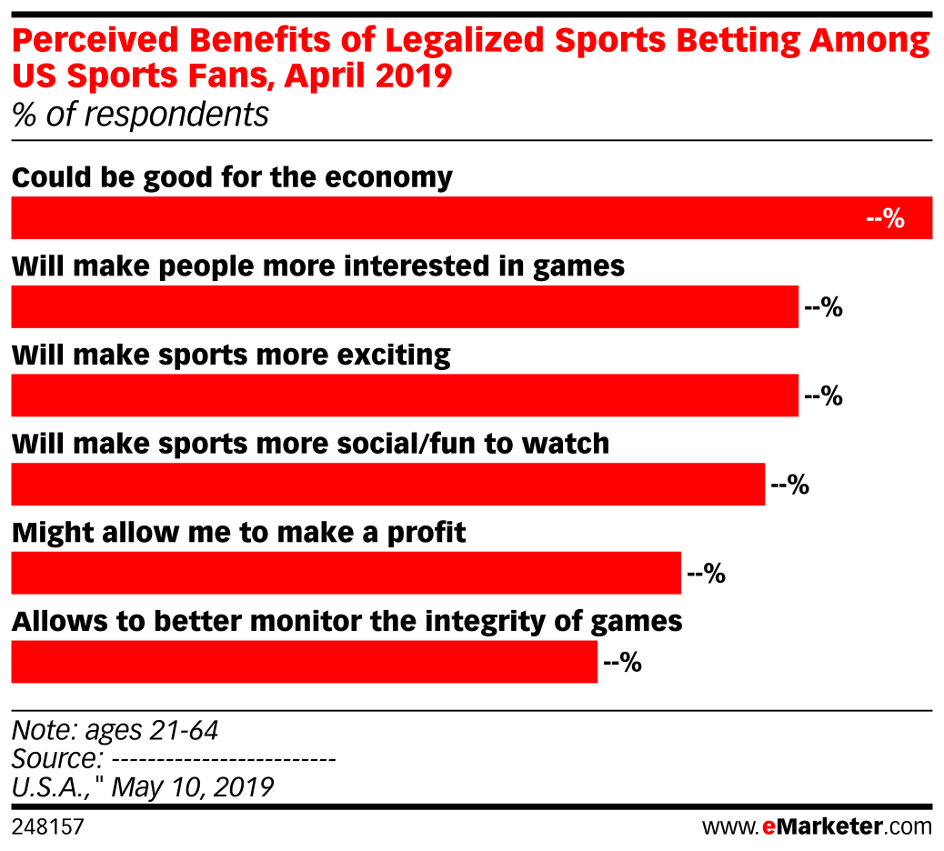 Perceived Benefits of Legalized Sports Betting Among US Sports Fans, April 2019 (% of respondents)
