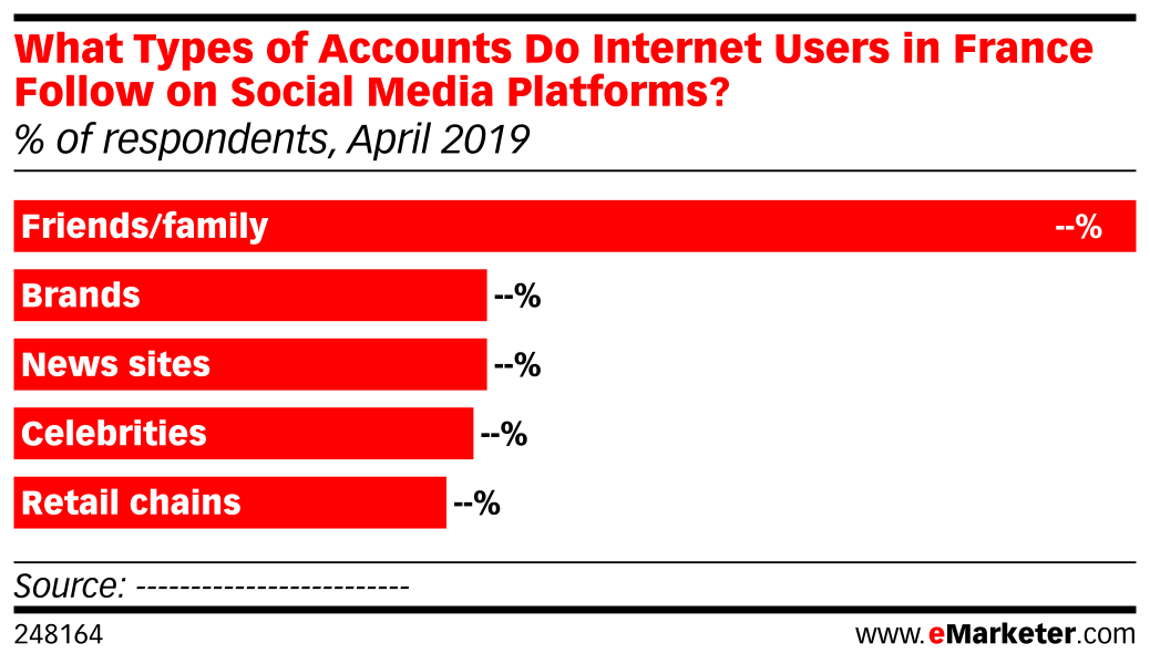 What Types of Accounts Do Internet Users in France Follow on Social Media Platforms? (% of respondents, April 2019)