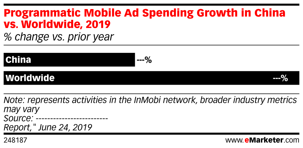 Programmatic Mobile Ad Spending Growth in China vs. Worldwide, 2019 (% change vs. prior year)