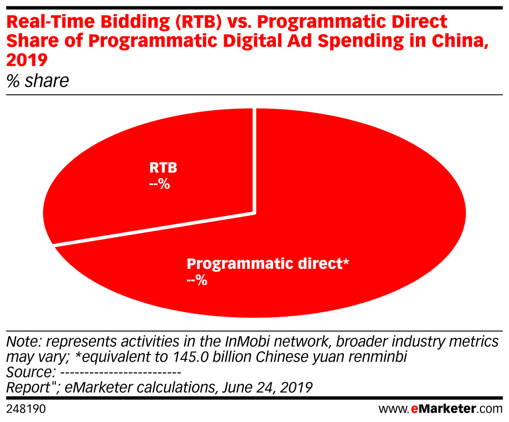Real-Time Bidding (RTB) vs. Programmatic Direct Share of Programmatic Digital Ad Spending in China, 2019 (% share)