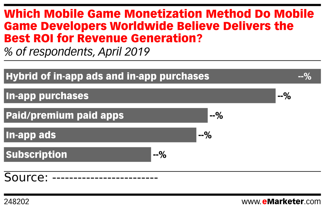 Which Mobile Game Monetization Method Do Mobile Game Developers Worldwide Believe Delivers the Best ROI for Revenue Generation? (% of respondents, April 2019)