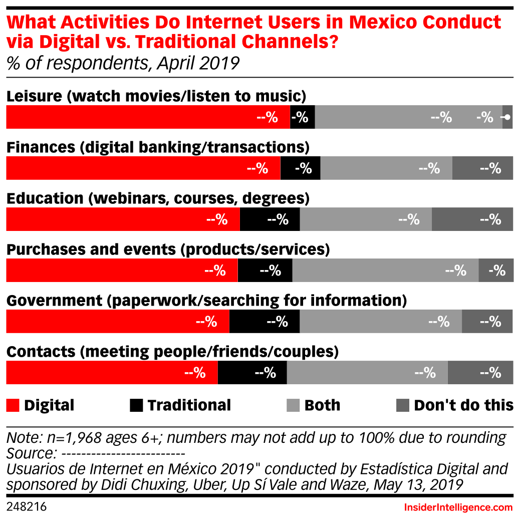 What Activities Do Internet Users in Mexico Conduct via Digital vs. Traditional Channels? (% of respondents, April 2019)