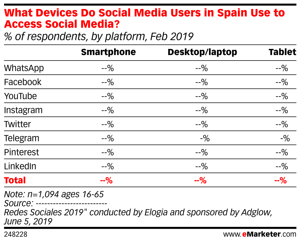 What Devices Do Social Media Users in Spain Use to Access Social Media? (% of respondents, by platform, Feb 2019)