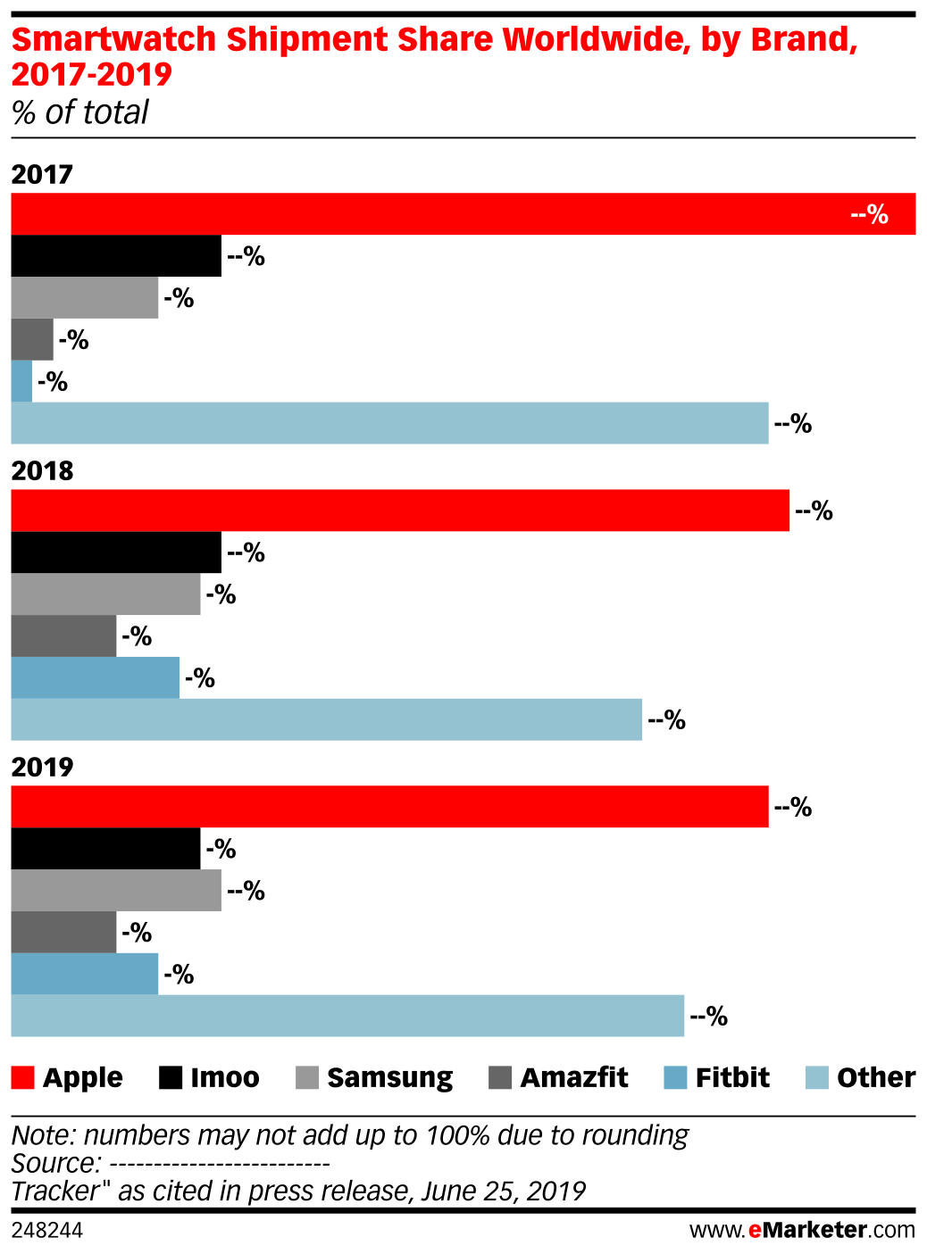 Smartwatch Shipment Share Worldwide, by Brand, 2017-2019 (% of total)