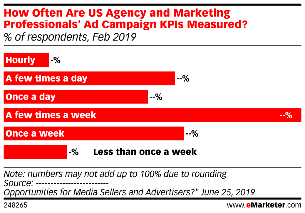 How Often Are US Agency and Marketing Professionals' Ad Campaign KPIs Measured? (% of respondents, Feb 2019)