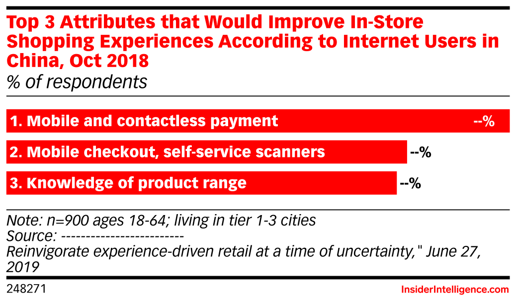 Top 3 Attributes that Would Improve In-Store Shopping Experiences According to Internet Users in China, Oct 2018 (% of respondents)