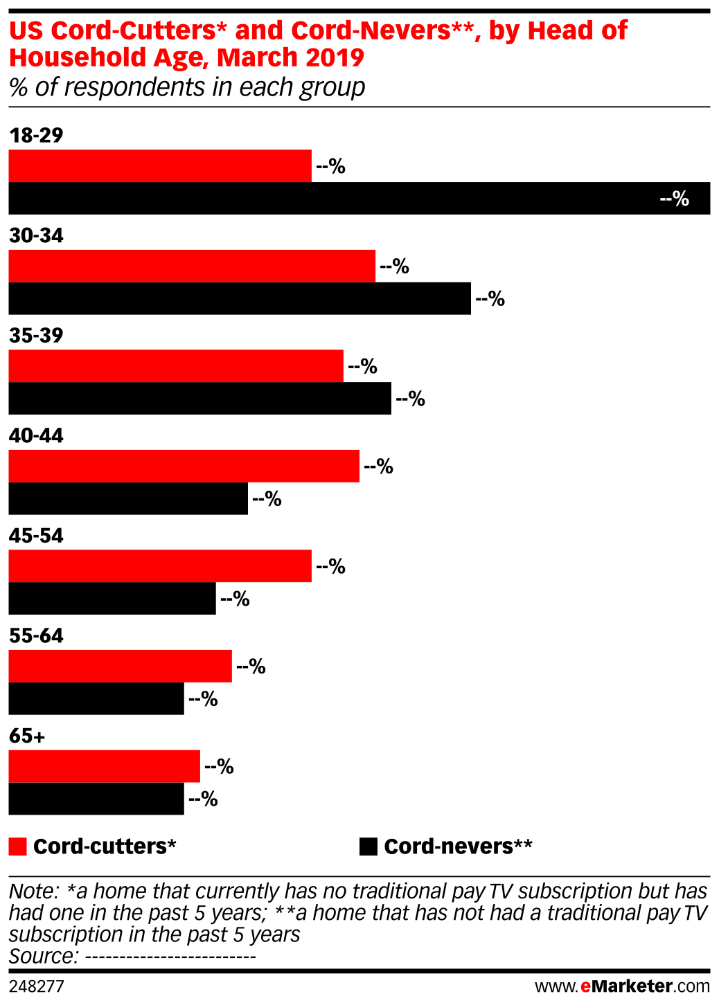 US Cord-Cutters* and Cord-Nevers**, by Head of Household Age, March 2019 (% of respondents in each group)