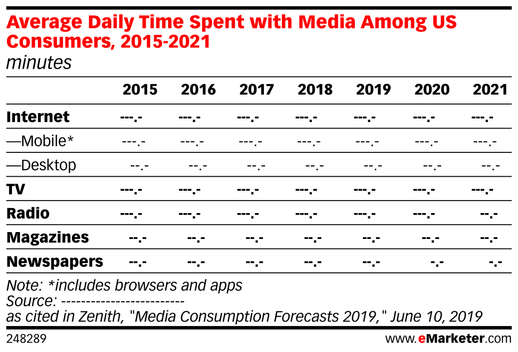 Average Daily Time Spent with Media Among US Consumers, 2015-2021 (minutes)