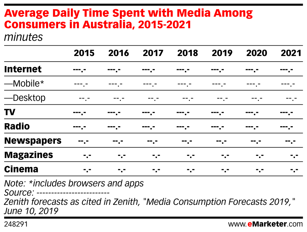 Average Daily Time Spent with Media Among Consumers in Australia, 2015-2021 (minutes)