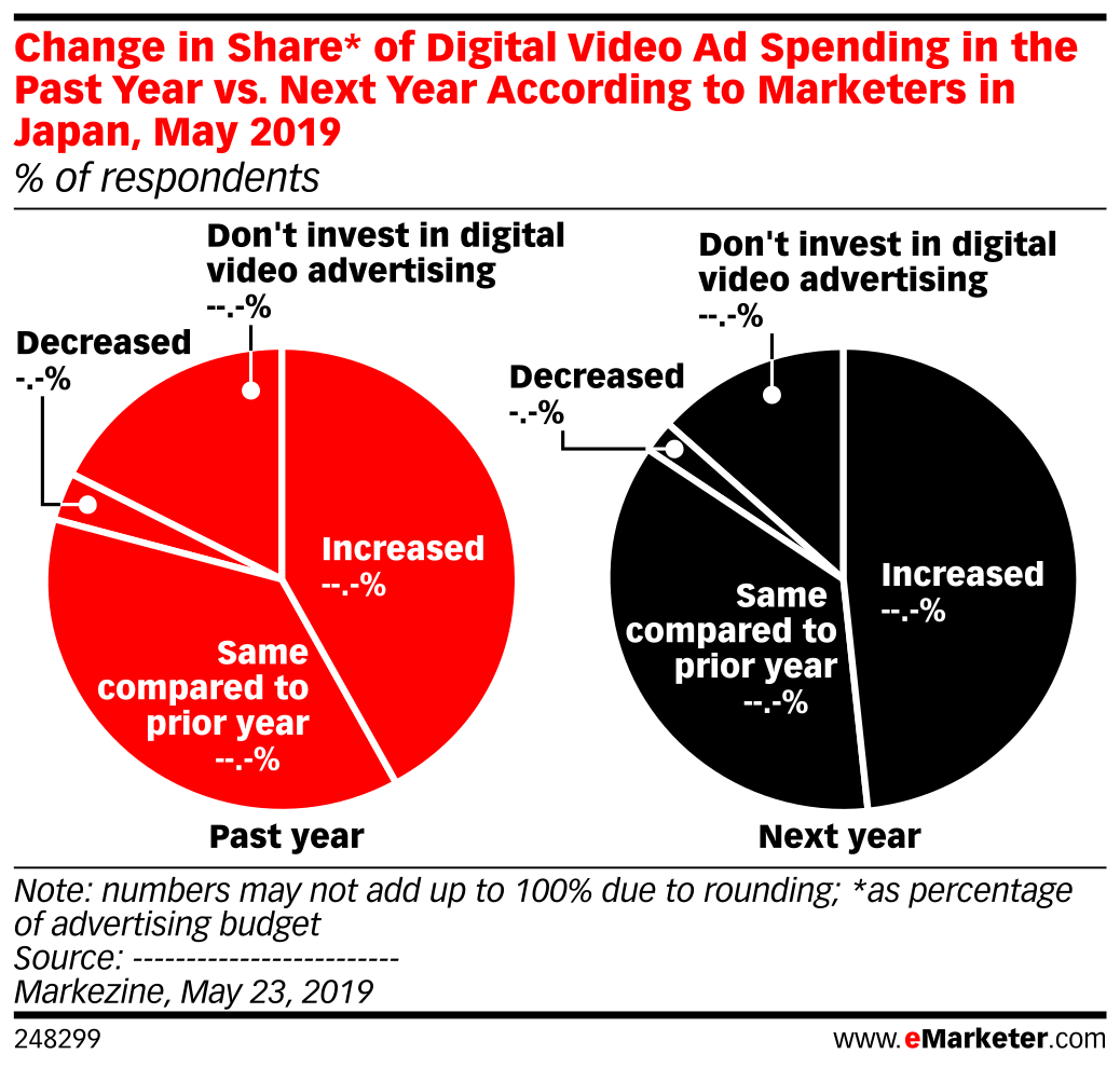 Change in Share* of Digital Video Ad Spending in the Past Year vs. Next Year According to Marketers in Japan, May 2019 (% of respondents)