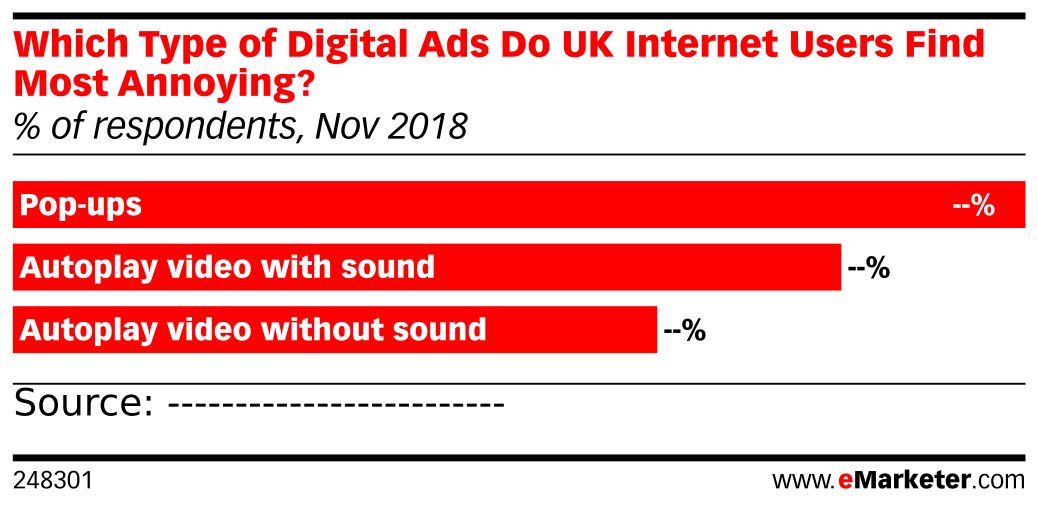 Which Type of Digital Ads Do UK Internet Users Find Most Annoying? (% of respondents, Nov 2018)