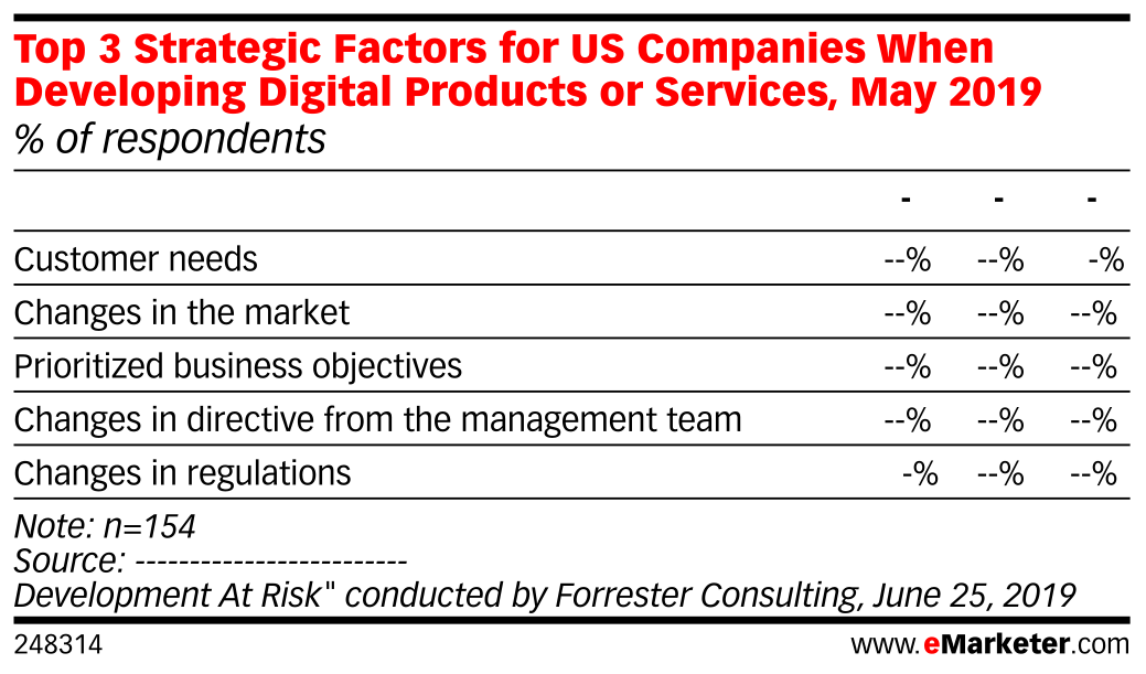 Top 3 Strategic Factors for US Companies When Developing Digital Products or Services, May 2019 (% of respondents)