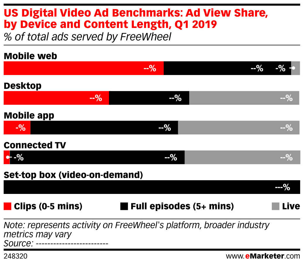 US Digital Video Ad Benchmarks: Ad View Share, by Device and Content Length, Q1 2019 (% of total ads served by FreeWheel)