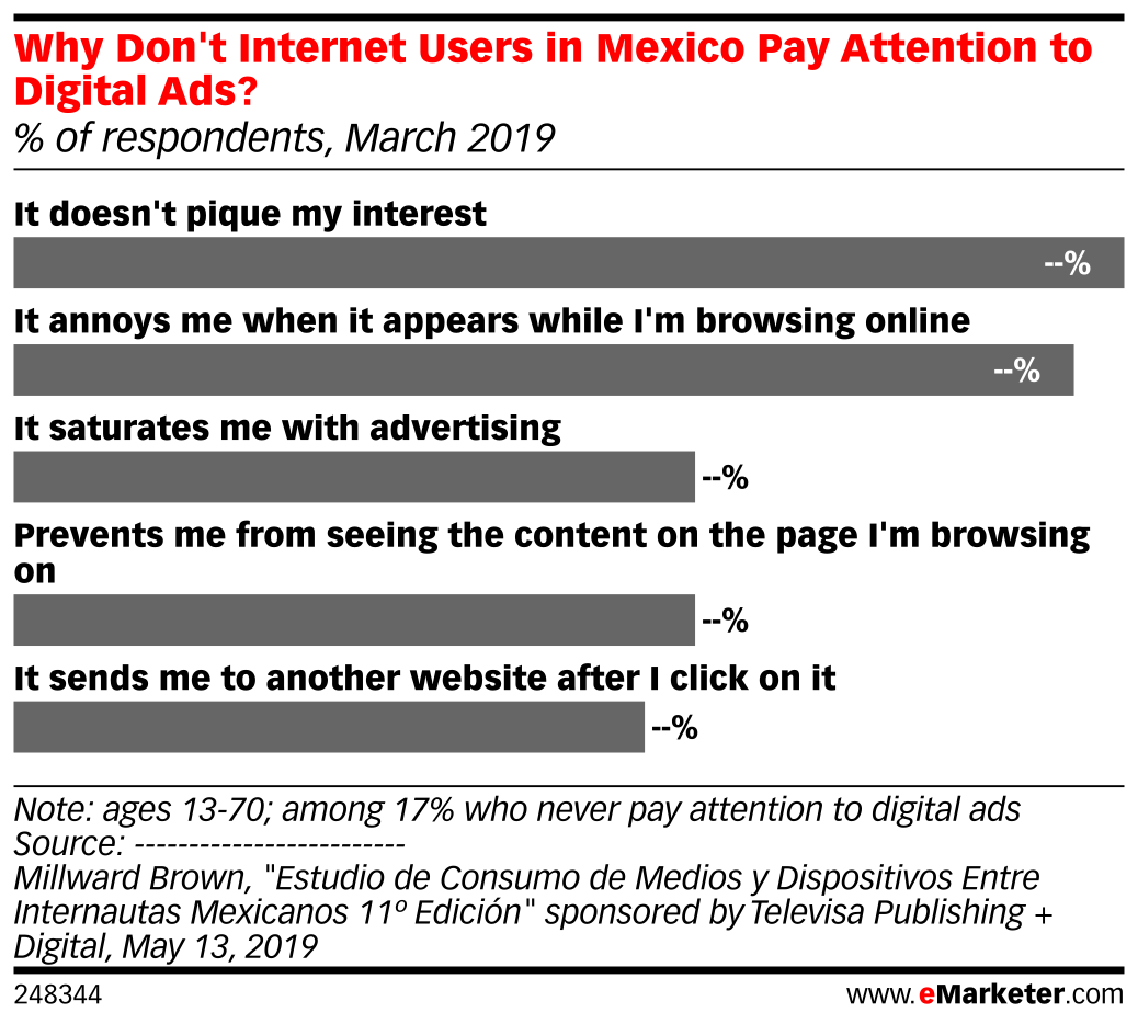 Why Don't Internet Users in Mexico Pay Attention to Digital Ads? (% of respondents, March 2019)