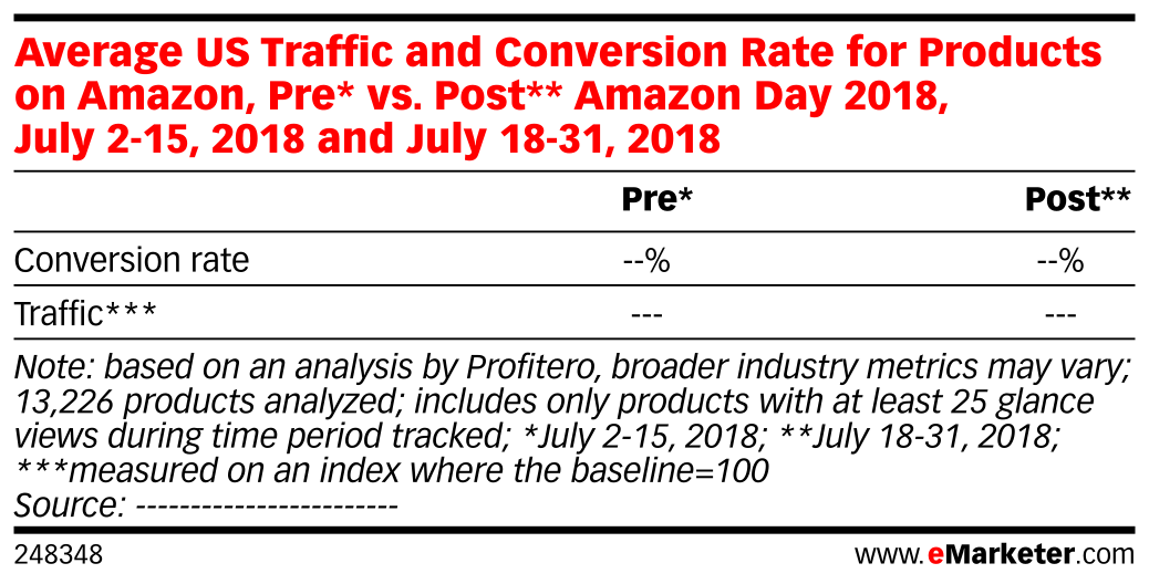 Average US Traffic and Conversion Rate for Products on Amazon, Pre* vs. Post** Amazon Day 2018, July 2-15, 2018 and July 18-31, 2018