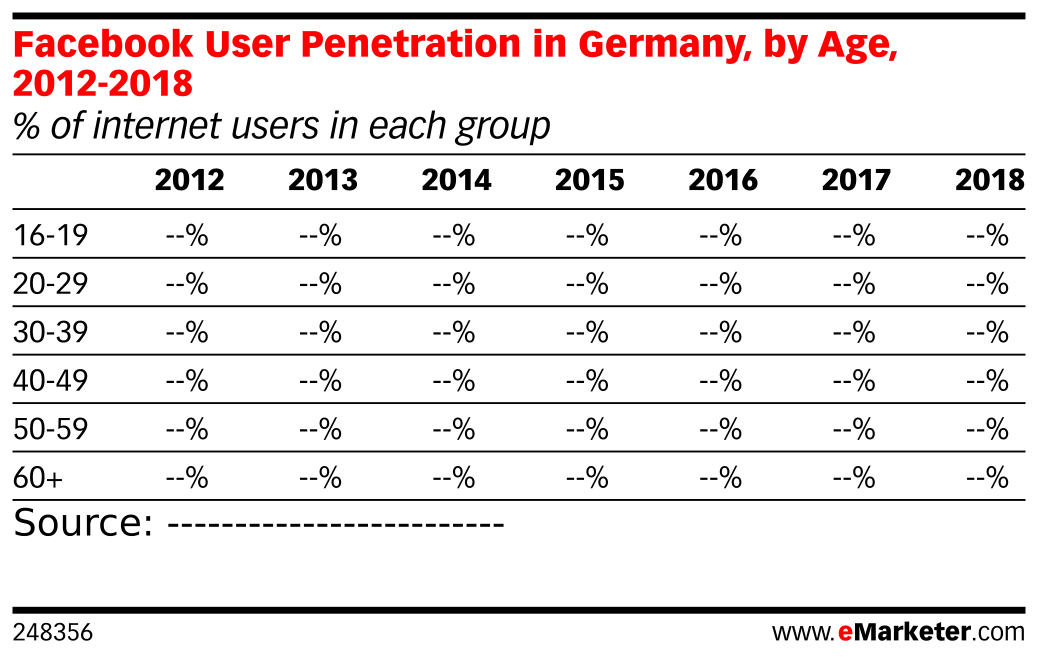 Facebook User Penetration in Germany, by Age, 2012-2018 (% of internet users in each group)