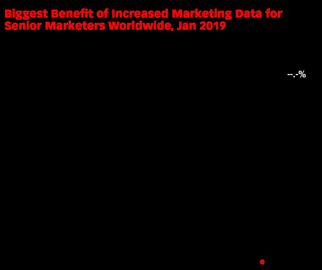 Biggest Benefit of Increased Marketing Data for Senior Marketers Worldwide, Jan 2019 (% of respondents)