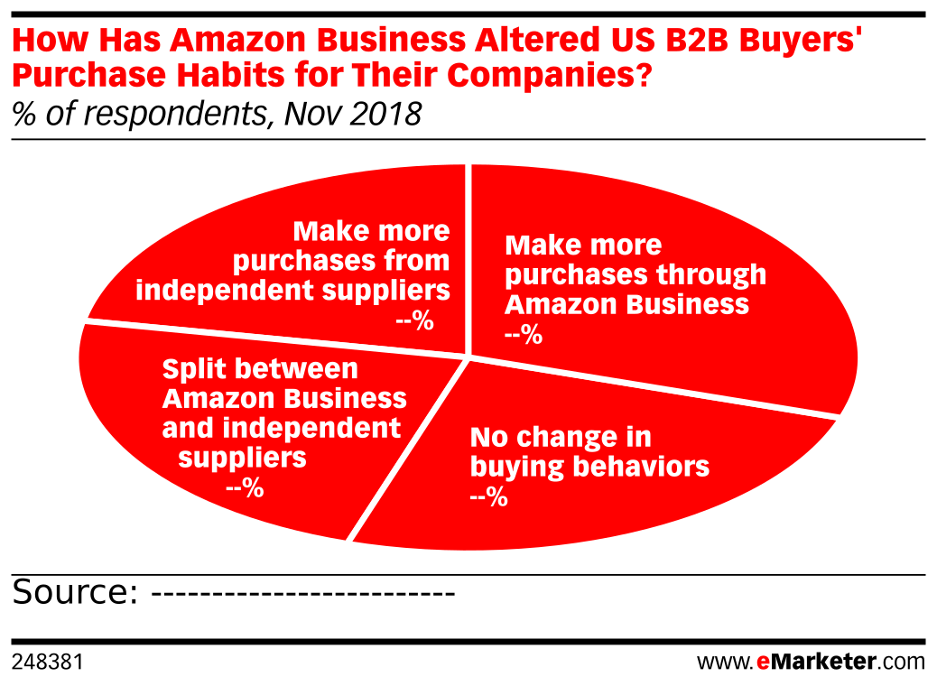 How Has Amazon Business Altered US B2B Buyers' Purchase Habits for Their Companies? (% of respondents, Nov 2018)