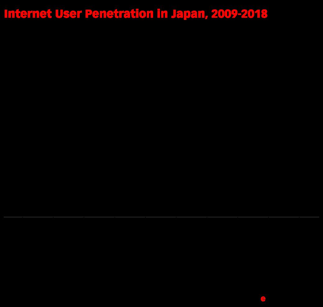 Internet User Penetration in Japan, 2009-2018 (% of