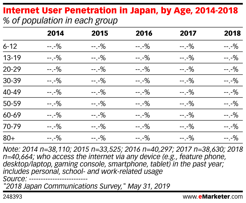 Internet User Penetration in Japan, by Age, 2014-2018 (% of population in each group)