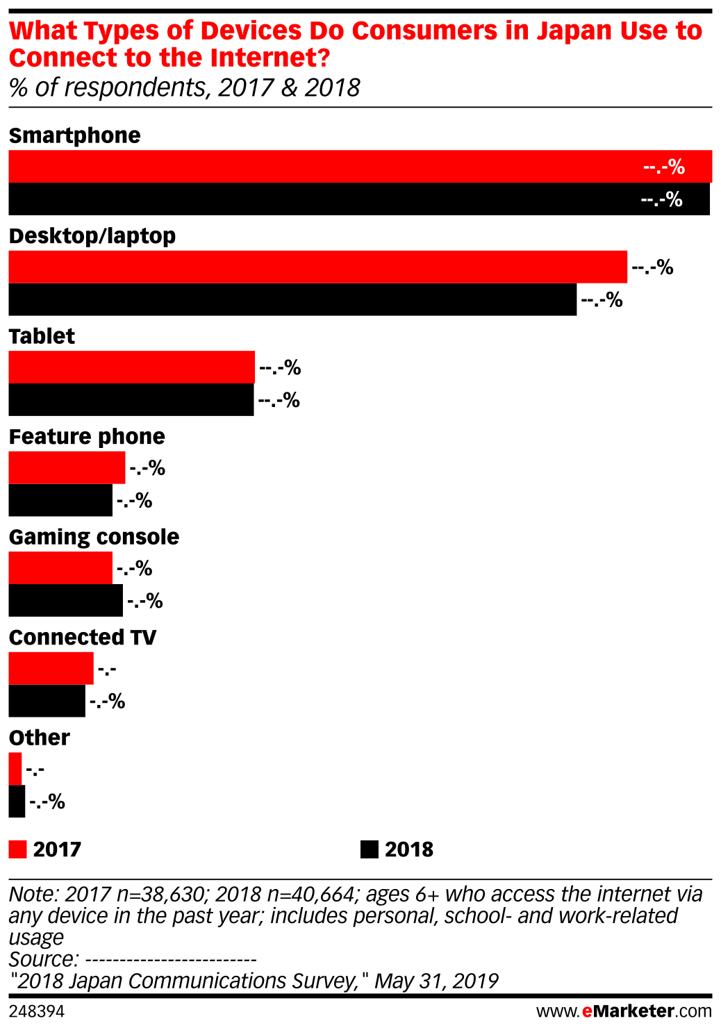 What Types of Devices Do Consumers in Japan Use to Connect to the Internet? (% of respondents, 2017 & 2018)