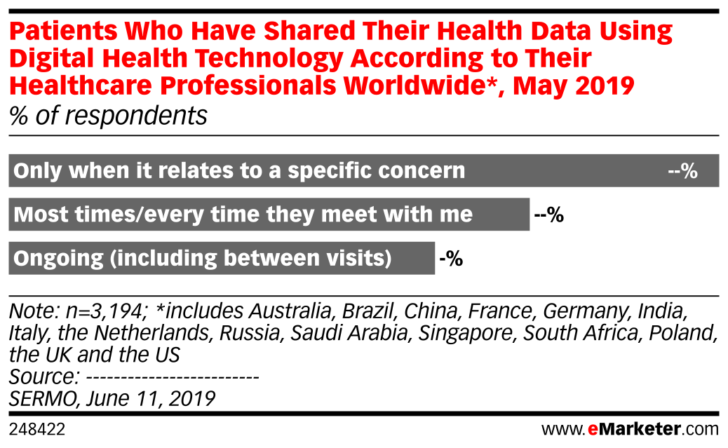 Patients Who Have Shared Their Health Data Using Digital Health Technology According to Their Healthcare Professionals Worldwide*, May 2019 (% of respondents)