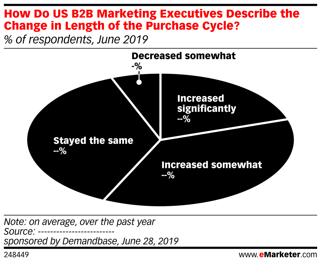 How Do US B2B Marketing Executives Describe the Change in Length of the Purchase Cycle?  (% of respondents, June 2019)