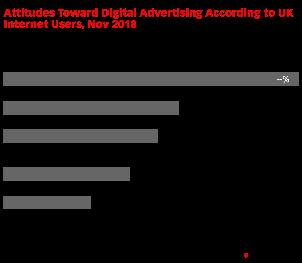 Attitudes Toward Digital Advertising According to UK Internet Users, Nov 2018 (% of respondents)