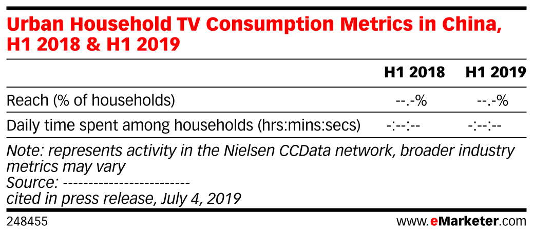 Urban Household TV Consumption Metrics in China, H1 2018 & H1 2019