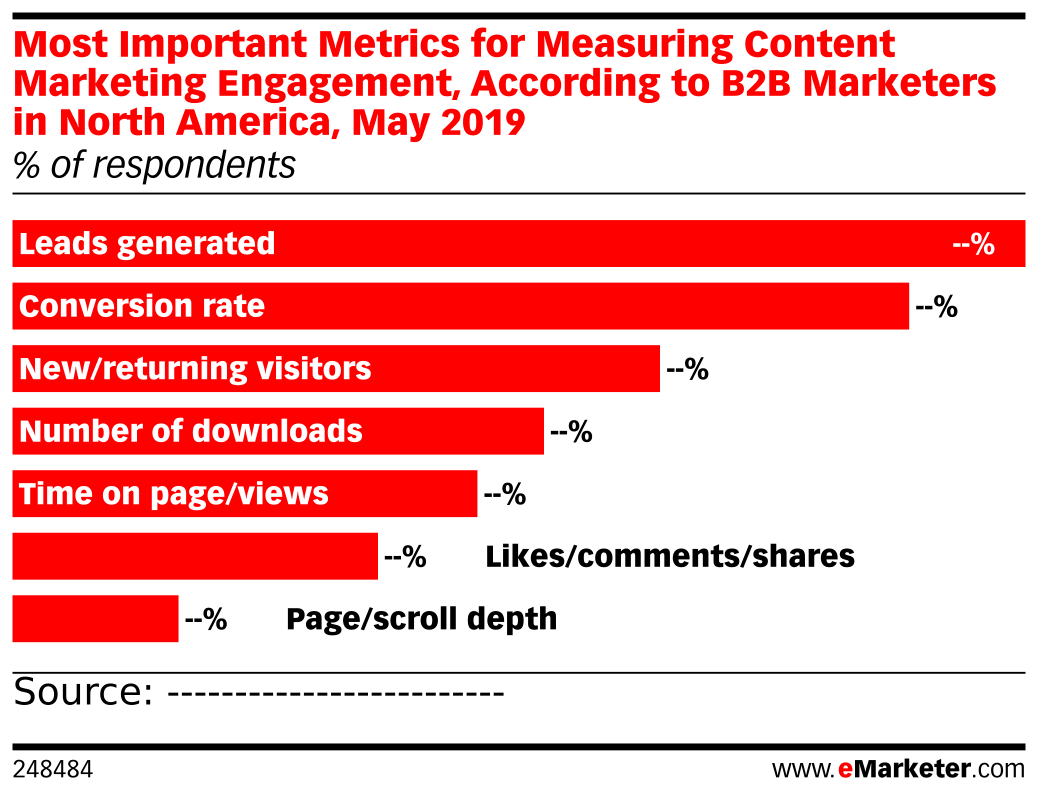 Most Important Metrics for Measuring Content Marketing Engagement, According to B2B Marketers in North America, May 2019 (% of respondents)