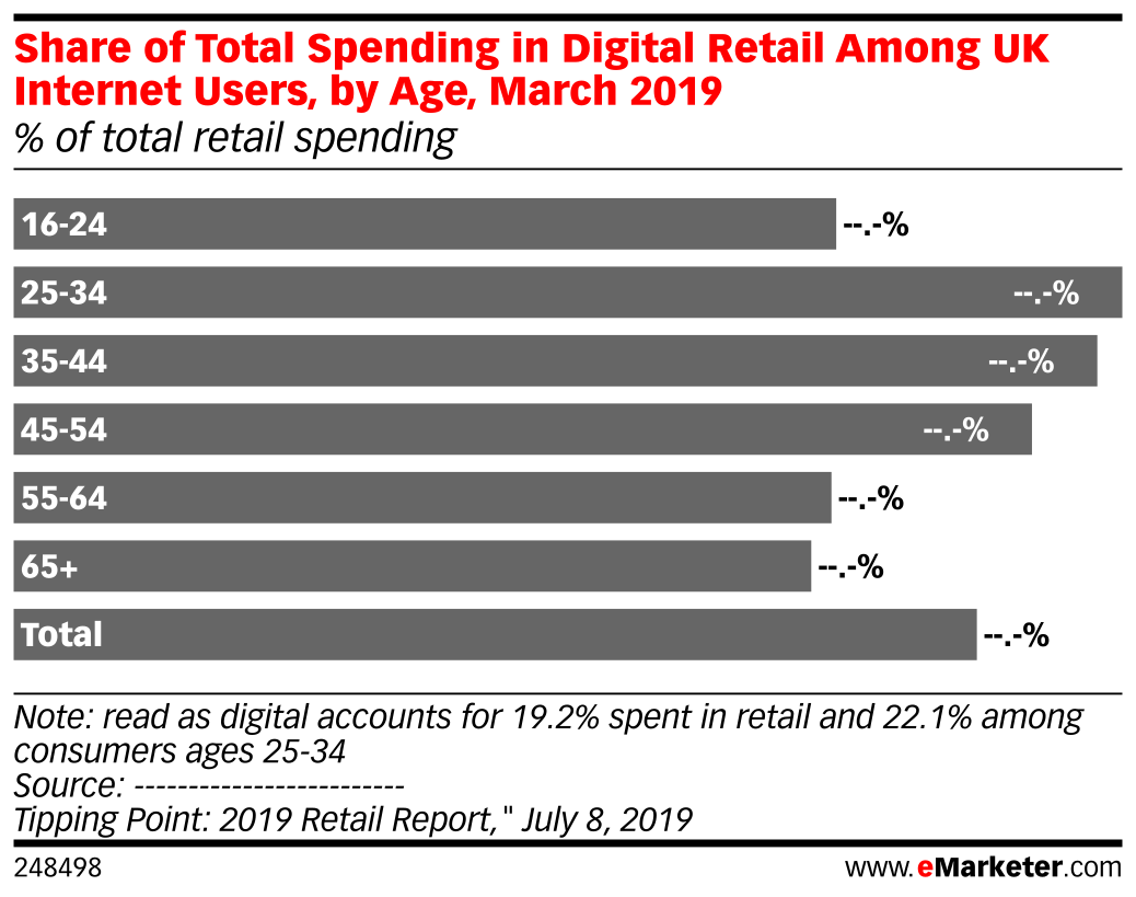 Share of Total Spending in Digital Retail Among UK Internet Users, by Age, March 2019 (% of total retail spending)