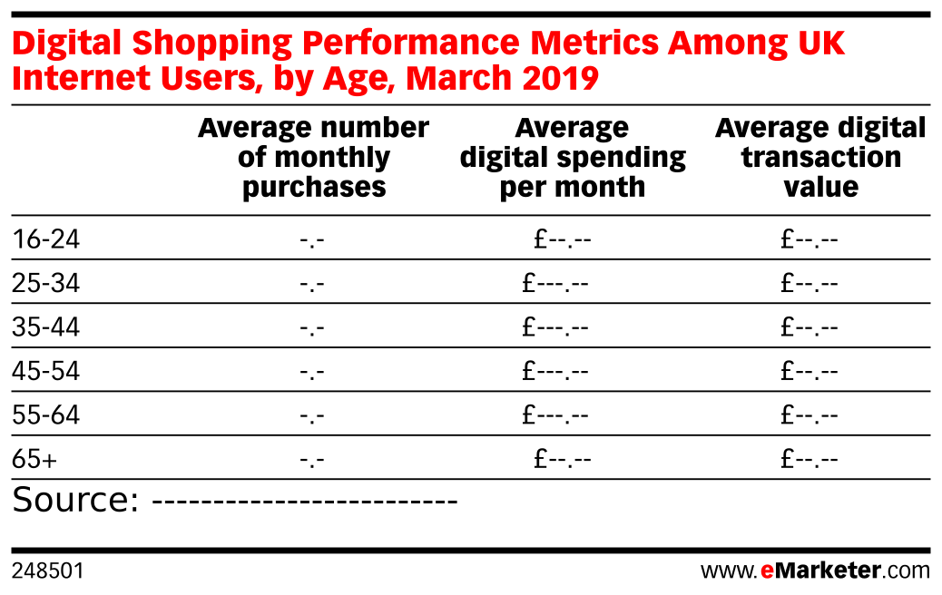 Digital Shopping Performance Metrics Among UK Internet Users, by Age, March 2019
