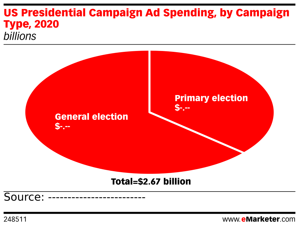 US Presidential Campaign Ad Spending, by Campaign Type, 2020 (billions)