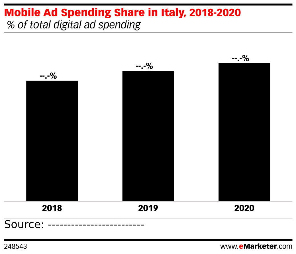Mobile Ad Spending Share in Italy, 2018-2020 ( % of total digital ad spending)