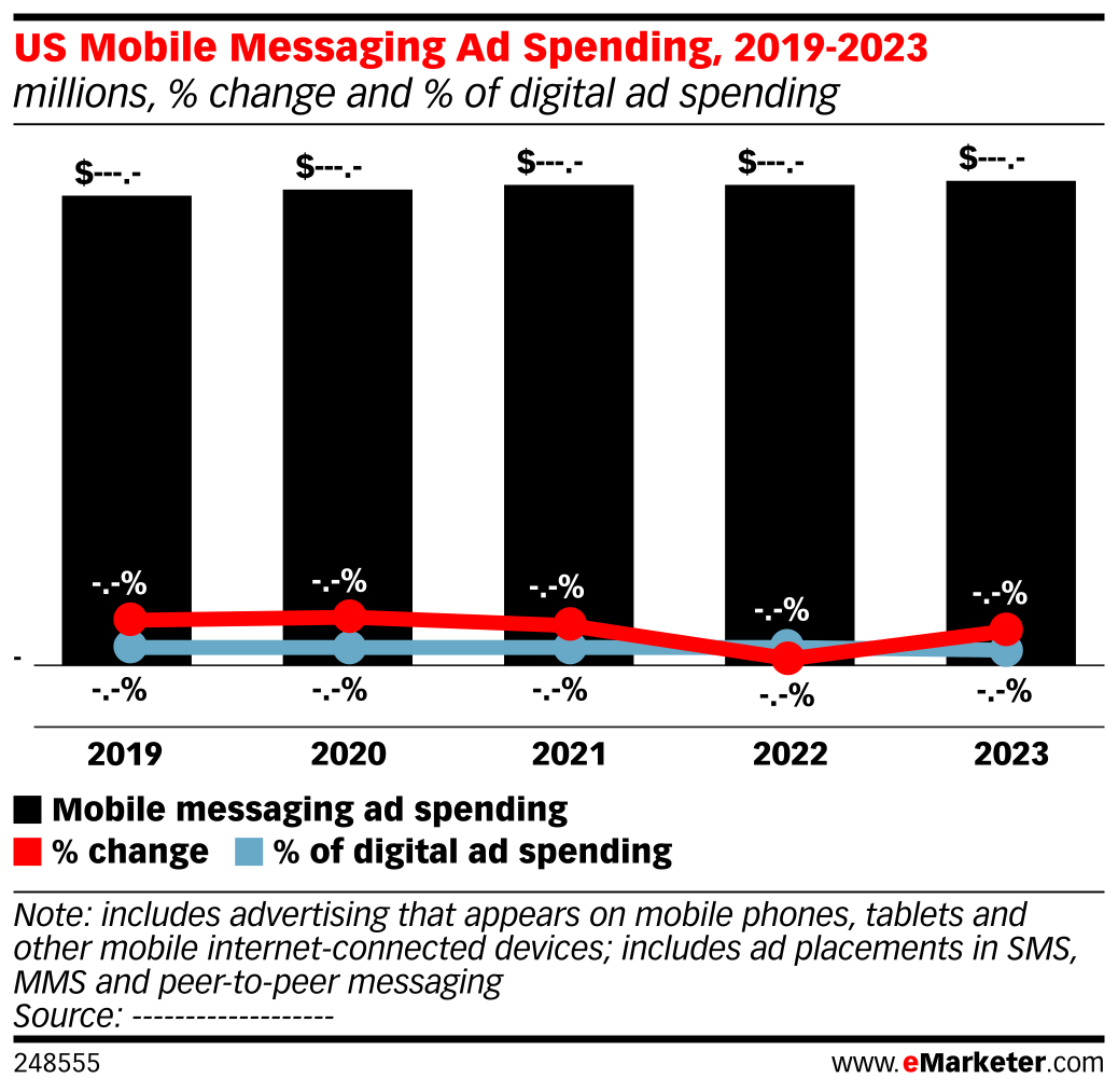 US Mobile Messaging Ad Spending, 2018-2023 (millions