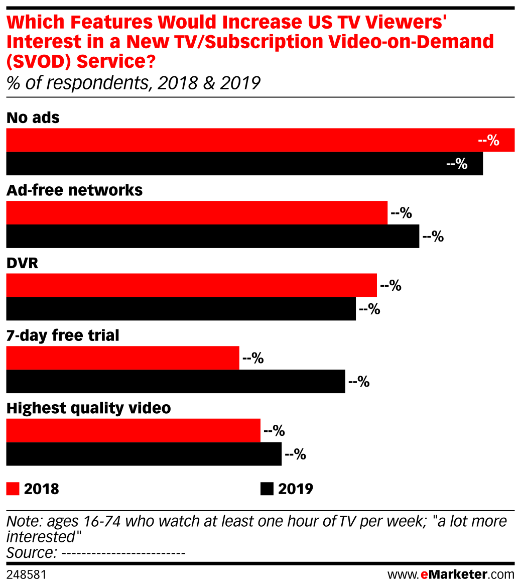 Which Features Would Increase US TV Viewers' Interest in a New TV/Subscription Video-on-Demand (SVOD) Service? (% of respondents, 2018 & 2019)