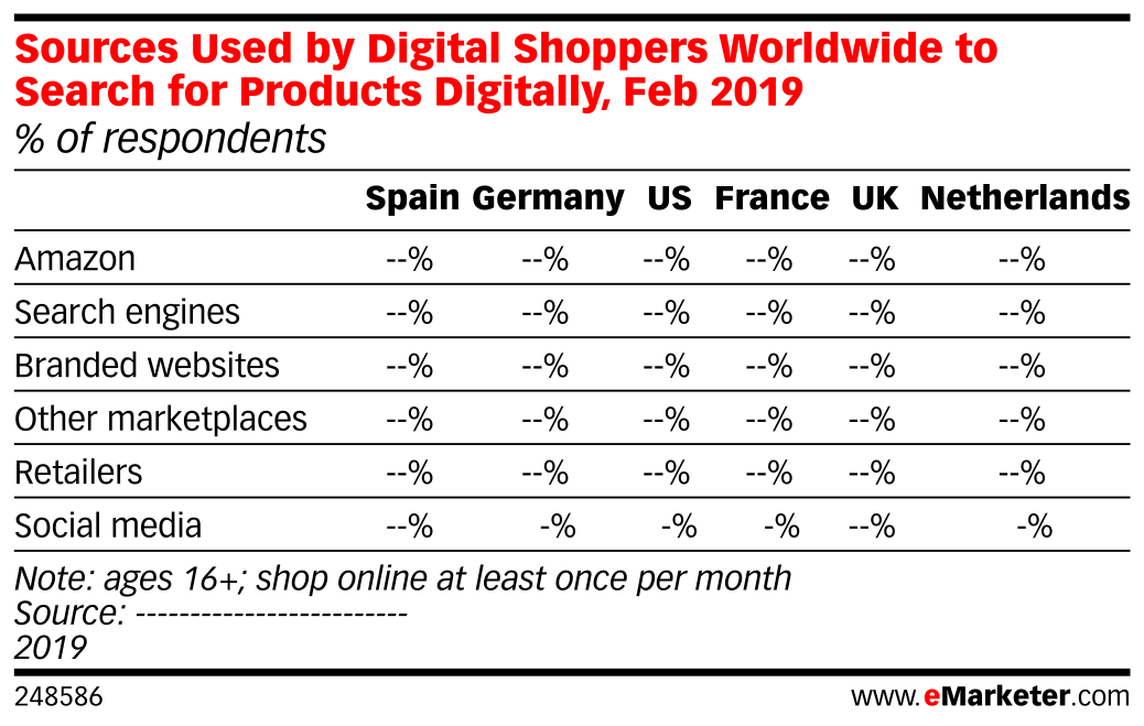 Where Do Digital Shoppers Worldwide Start Searching for Products Online? (% of respondents, Feb 2019 )