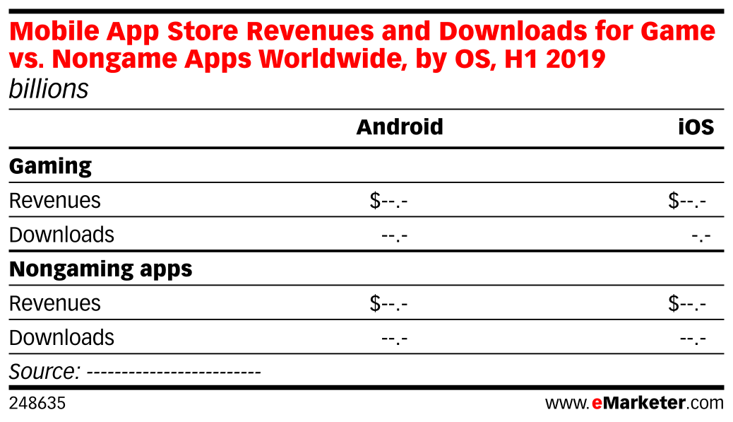 Mobile App Store Revenues and Downloads for Game vs  Nongame Apps