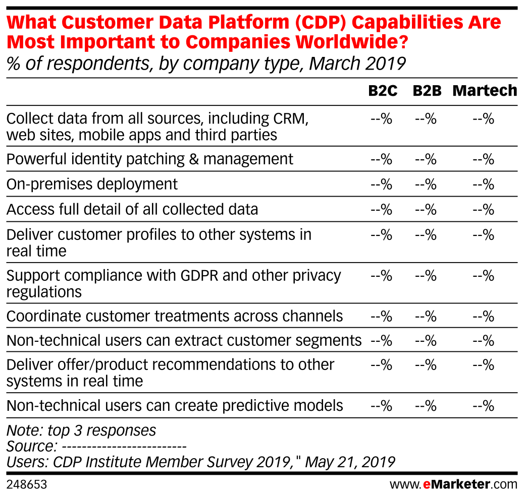 What Customer Data Platform (CDP) Capabilities Are Most Important to Companies Worldwide? (% of respondents, by company type, March 2019)