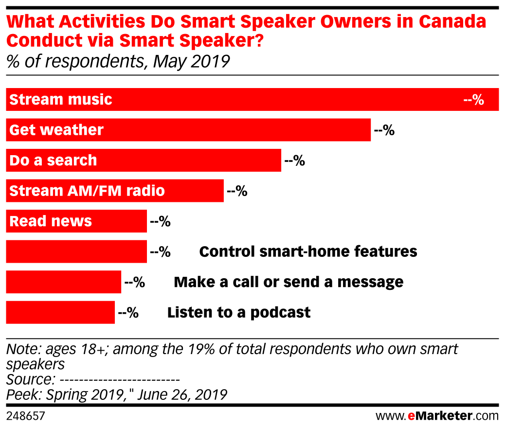 What Activities Do Smart Speaker Owners in Canada Conduct