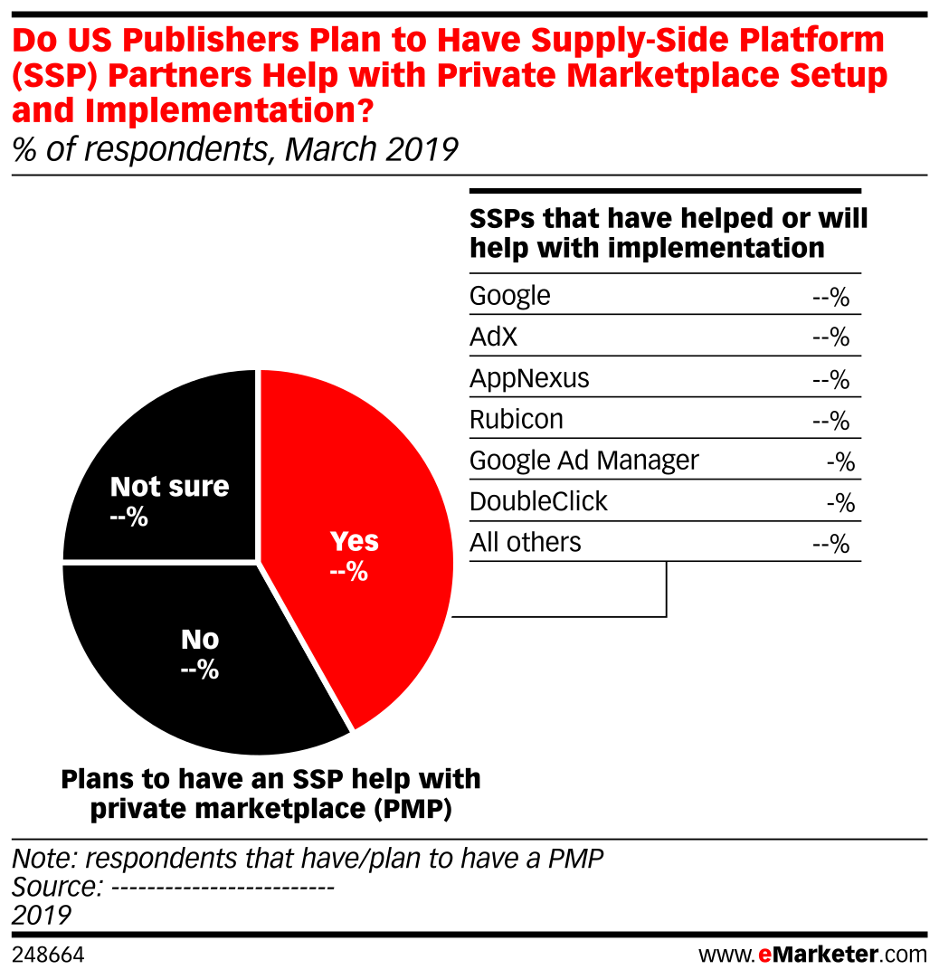 Do US Companies Plan to Have Supply-Side Platform (SSP) Partners Help with Private Marketplace Setup and Implementation? (% of respondents, March 2019)