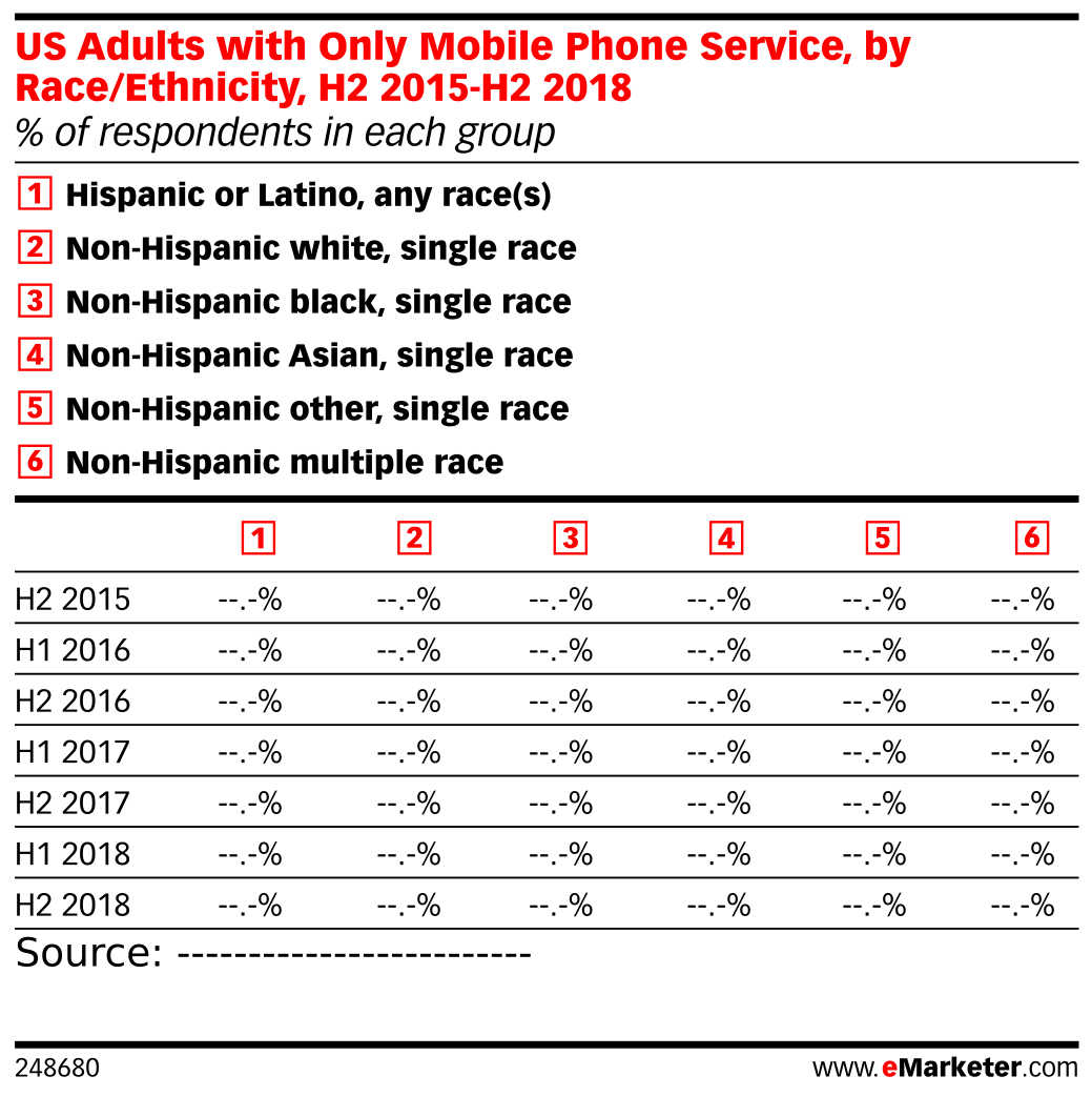 US Adults with Only Mobile Phone Service, by Race/Ethnicity, H2 2015-H2 2018 (% of respondents in each group)
