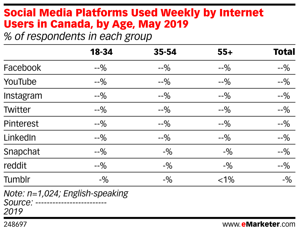 Social Media Platforms Used Weekly by Internet Users in Canada, by Age, May 2019 (% of respondents in each group)