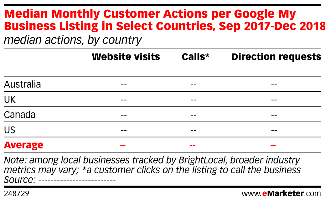 Median Monthly Customer Actions per Google My Business Listing in
