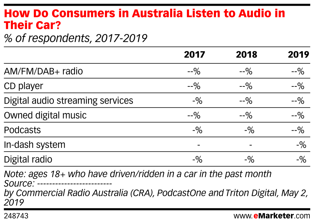 How Do Consumers in Australia Listen to Audio in Their Car