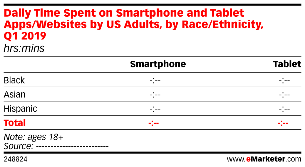 Daily Time Spent on Smartphone and Tablet Apps/Websites by US Adults, by Race/Ethnicity, Q1 2019 (hrs:mins)