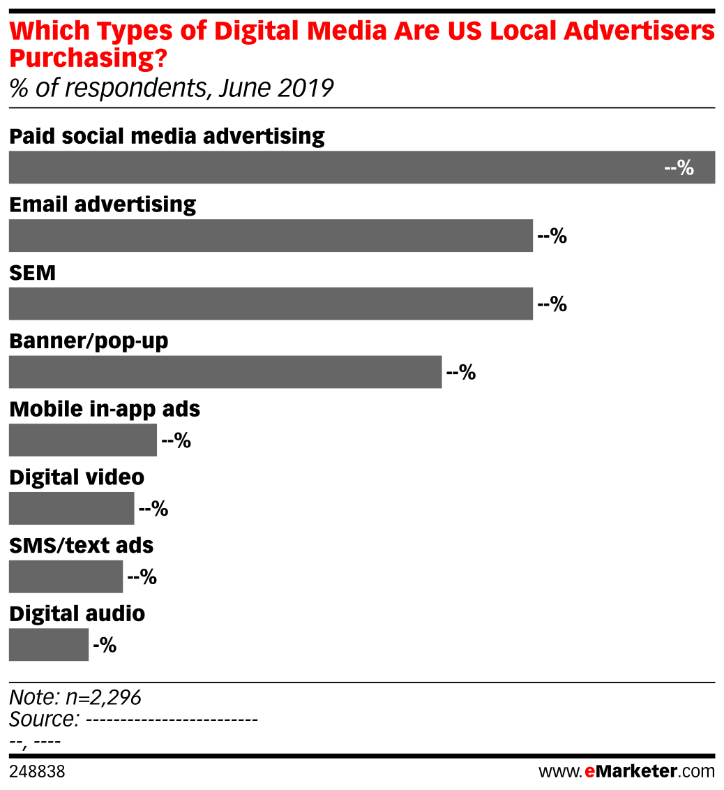 Which Types of Digital Media Are US Local Advertisers Purchasing? (% of respondents, June 2019)