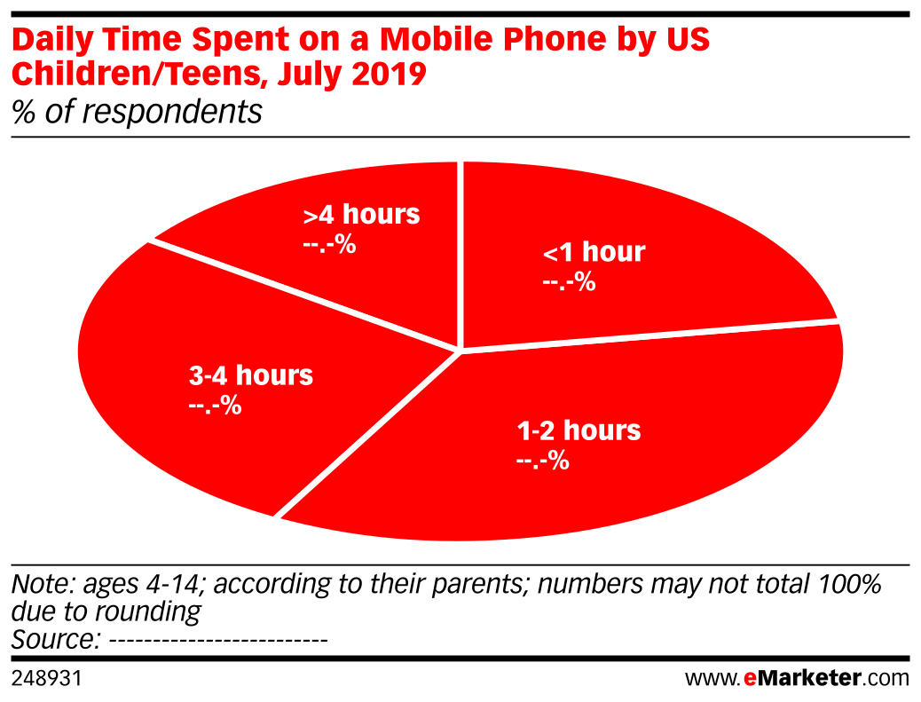 Daily Time Spent on a Mobile Phone by US Children/Teens, July 2019 (% of respondents)